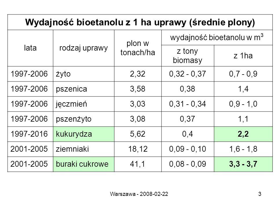 Warszawa - 2008-02-223 Wydajność bioetanolu z 1 ha uprawy (średnie plony) latarodzaj uprawy plon w tonach/ha wydajność bioetanolu w m 3 z tony biomasy z 1ha 1997-2006żyto2,320,32 - 0,370,7 - 0,9 1997-2006pszenica3,580,381,4 1997-2006jęczmień3,030,31 - 0,340,9 - 1,0 1997-2006pszenżyto3,080,371,1 1997-2016kukurydza5,620,42,2 2001-2005ziemniaki18,120,09 - 0,101,6 - 1,8 2001-2005buraki cukrowe41,10,08 - 0,093,3 - 3,7