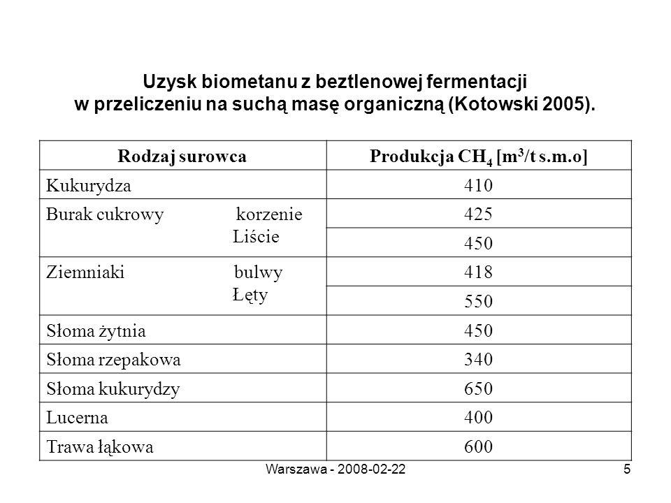 Warszawa - 2008-02-225 Uzysk biometanu z beztlenowej fermentacji w przeliczeniu na suchą masę organiczną (Kotowski 2005).