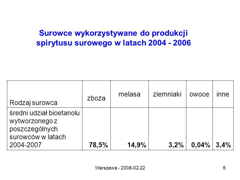 Warszawa - 2008-02-226 Surowce wykorzystywane do produkcji spirytusu surowego w latach 2004 - 2006 Rodzaj surowca zboża melasaziemniakiowoceinne średni udział bioetanolu wytworzonego z poszczególnych surowców w latach 2004-200778,5%14,9%3,2%0,04%3,4%