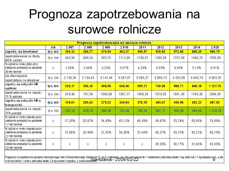 Warszawa - 2008-02-229 Prognoza zapotrzebowania na surowce rolnicze