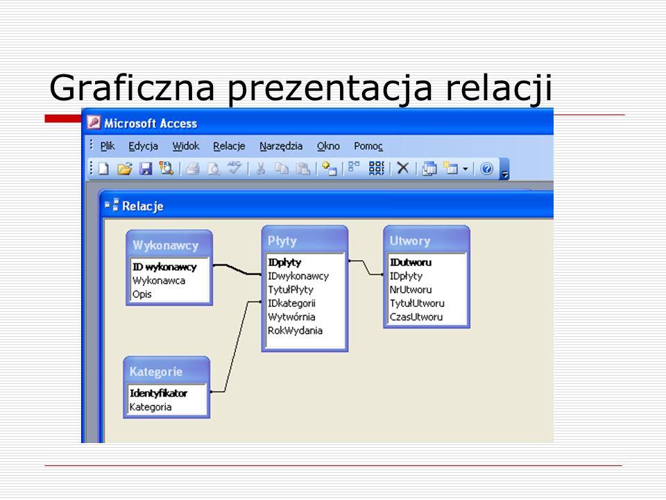 Graficzna prezentacja relacji
