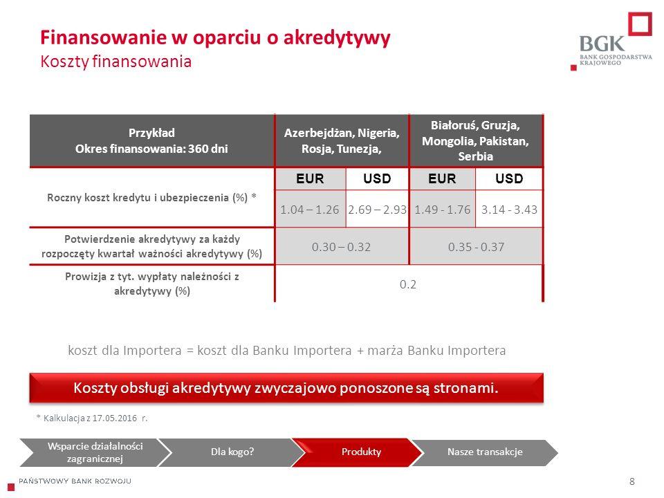 204/204/204 218/32/56 118/126/132 183/32/51 227/30/54 Finansowanie w oparciu o akredytywy Koszty finansowania koszt dla Importera = koszt dla Banku Im