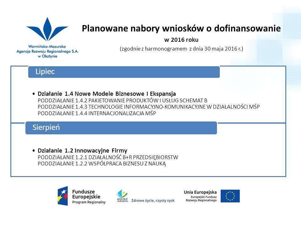 Planowane nabory wniosków o dofinansowanie w 2016 roku (zgodnie z harmonogramem z dnia 30 maja 2016 r.) Działanie 1.4 Nowe Modele Biznesowe I Ekspansja PODDZIAŁANIE 1.4.2 PAKIETOWANIE PRODUKTÓW I USŁUG SCHEMAT B PODDZIAŁANIE 1.4.3 TECHNOLOGIE INFORMACYJNO-KOMUNIKACYJNE W DZIAŁALNOŚCI MŚP PODDZIAŁANIE 1.4.4 INTERNACJONALIZACJA MŚP Lipiec Działanie 1.2 Innowacyjne Firmy PODDZIAŁANIE 1.2.1 DZIAŁALNOŚĆ B+R PRZEDSIĘBIORSTW PODDZIAŁANIE 1.2.2 WSPÓŁPRACA BIZNESU Z NAUKĄ Sierpień