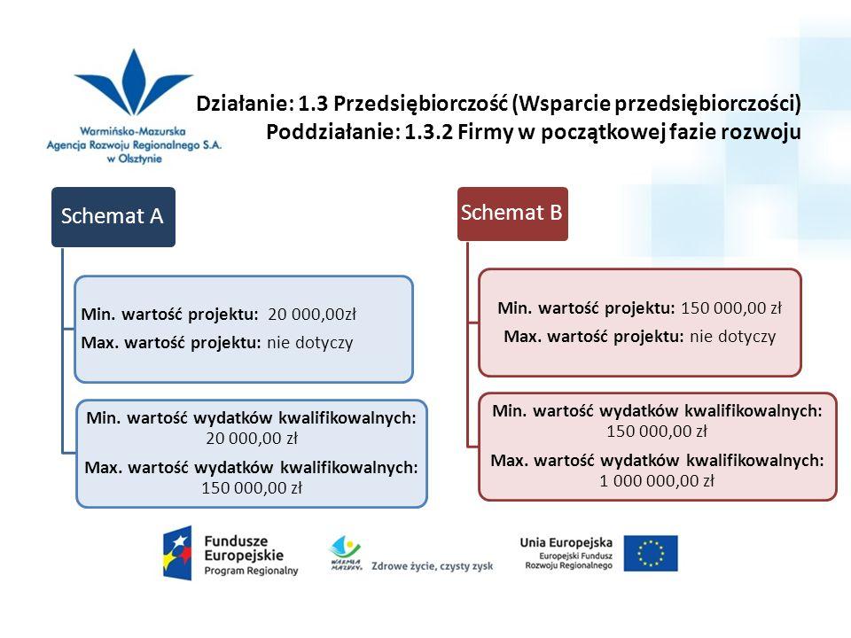 Działanie: 1.3 Przedsiębiorczość (Wsparcie przedsiębiorczości) Poddziałanie: 1.3.2 Firmy w początkowej fazie rozwoju Schemat A Min.