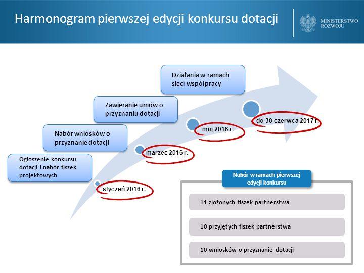 Harmonogram pierwszej edycji konkursu dotacji styczeń 2016 r.