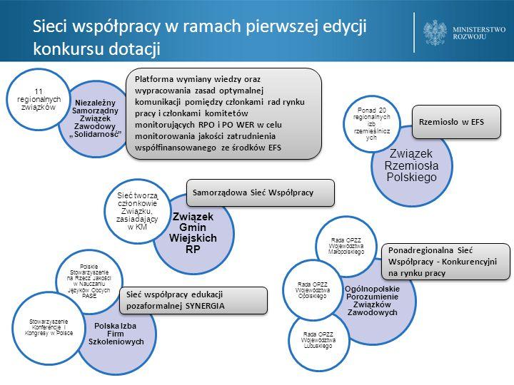 """Niezależny Samorządny Związek Zawodowy """"Solidarność 11 regionalnyc h związków Platforma wymiany wiedzy oraz wypracowania zasad optymalnej komunikacji pomiędzy członkami rad rynku pracy i członkami komitetów monitorujących RPO i PO WER w celu monitorowania jakości zatrudnienia współfinansowanego ze środków EFS Związek Gmin Wiejskich RP Sieć tworzą członkowie Związku, zasiadający w KM Samorządowa Sieć Współpracy Polska Izba Firm Szkoleniowych Polskie Stowarzyszenie na Rzecz Jakości w Nauczaniu Języków Obcych PASE Stowarzyszenie Konferencje i Kongresy w Polsce Sieć współpracy edukacji pozaformalnej SYNERGIA Ogólnopolskie Porozumienie Związków Zawodowych Rada OPZZ Województwa Małopolskiego Rada OPZZ Województwa Lubuskiego Rada OPZZ Województwa Opolskiego Ponadregionalna Sieć Współpracy - Konkurencyjni na rynku pracy Ponadregionalna Sieć Współpracy - Konkurencyjni na rynku pracy Związek Rzemiosła Polskiego Ponad 20 regionalnych izb rzemieślnicz ych Rzemiosło w EFS"""