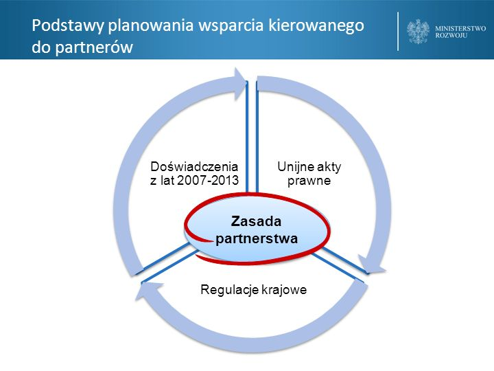 Podstawy planowania wsparcia kierowanego do partnerów – najważniejsze dokumenty Program Operacyjny Wiedza Edukacja Rozwój 2014-2020 Szczegółowy Opis Osi Priorytetowych PO WER 2014-2020; Biała księga zasady partnerstwa we wdrażaniu funduszy europejskich w Polsce Wytyczne w zakresie realizacji zasady partnerstwa na lata 2014-2020 Rozporządzenie delegowane Komisji (UE) nr 240/2014 art.