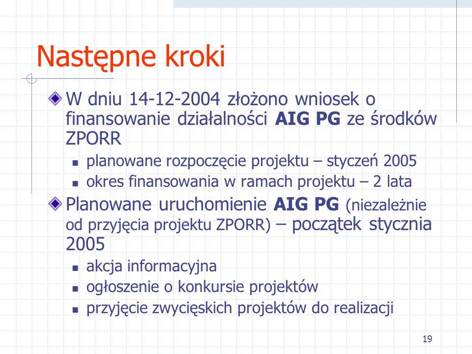 19 Następne kroki W dniu 14-12-2004 złożono wniosek o finansowanie działalności AIG PG ze środków ZPORR planowane rozpoczęcie projektu – styczeń 2005 okres finansowania w ramach projektu – 2 lata Planowane uruchomienie AIG PG (niezależnie od przyjęcia projektu ZPORR) – początek stycznia 2005 akcja informacyjna ogłoszenie o konkursie projektów przyjęcie zwycięskich projektów do realizacji