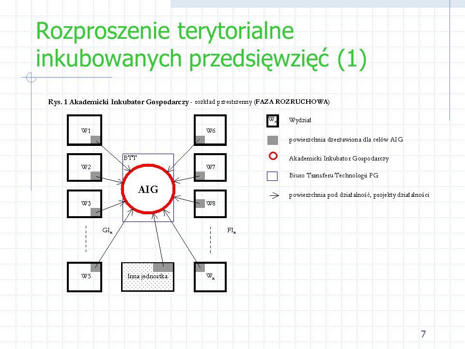 7 Rozproszenie terytorialne inkubowanych przedsięwzięć (1)