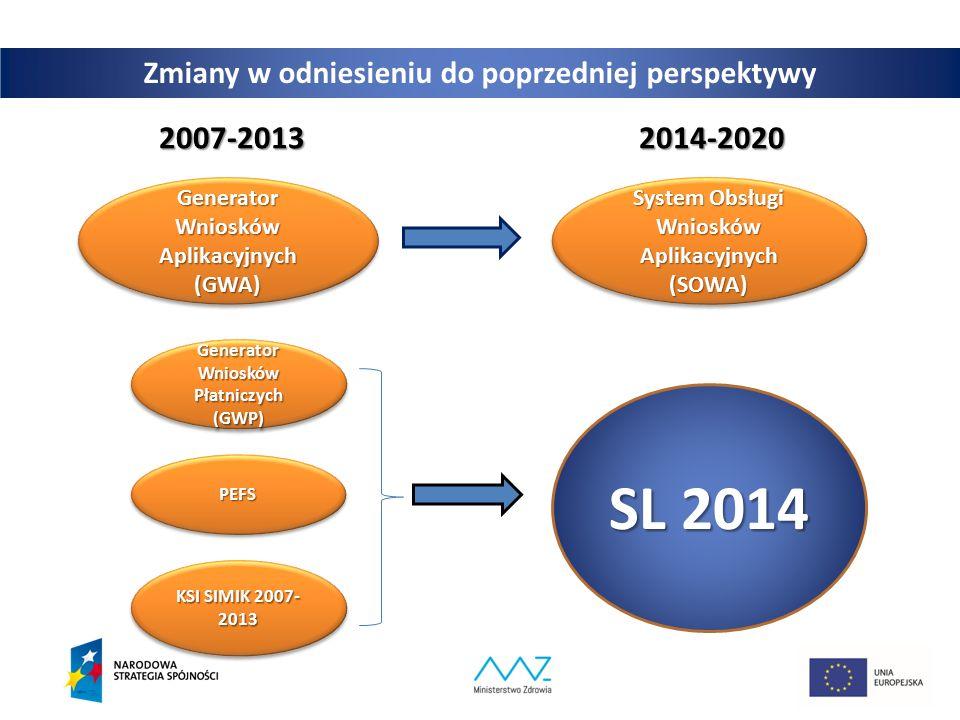 7 Zmiany w odniesieniu do poprzedniej perspektywy 2007-20132014-2020 Generator Wniosków Aplikacyjnych (GWA) System Obsługi Wniosków Aplikacyjnych (SOW