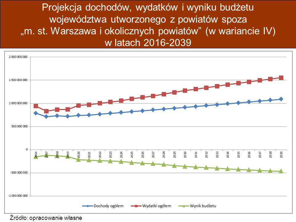 """Projekcja dochodów, wydatków i wyniku budżetu województwa utworzonego z powiatów spoza """"m."""