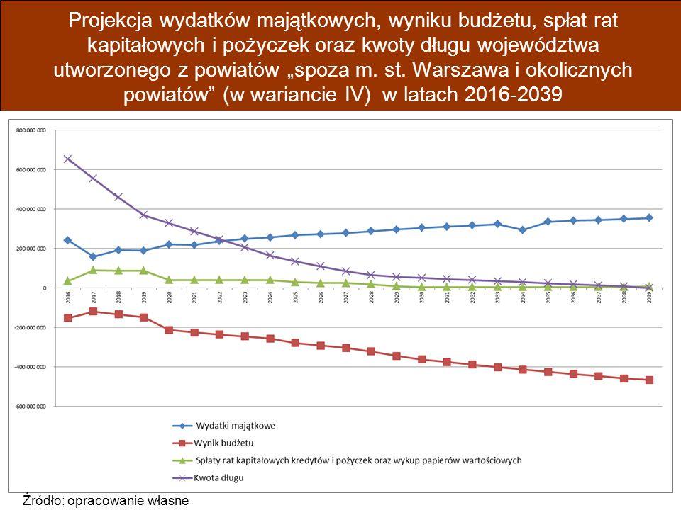 """Projekcja wydatków majątkowych, wyniku budżetu, spłat rat kapitałowych i pożyczek oraz kwoty długu województwa utworzonego z powiatów """"spoza m."""