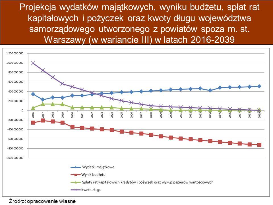 Projekcja wydatków majątkowych, wyniku budżetu, spłat rat kapitałowych i pożyczek oraz kwoty długu województwa samorządowego utworzonego z powiatów spoza m.
