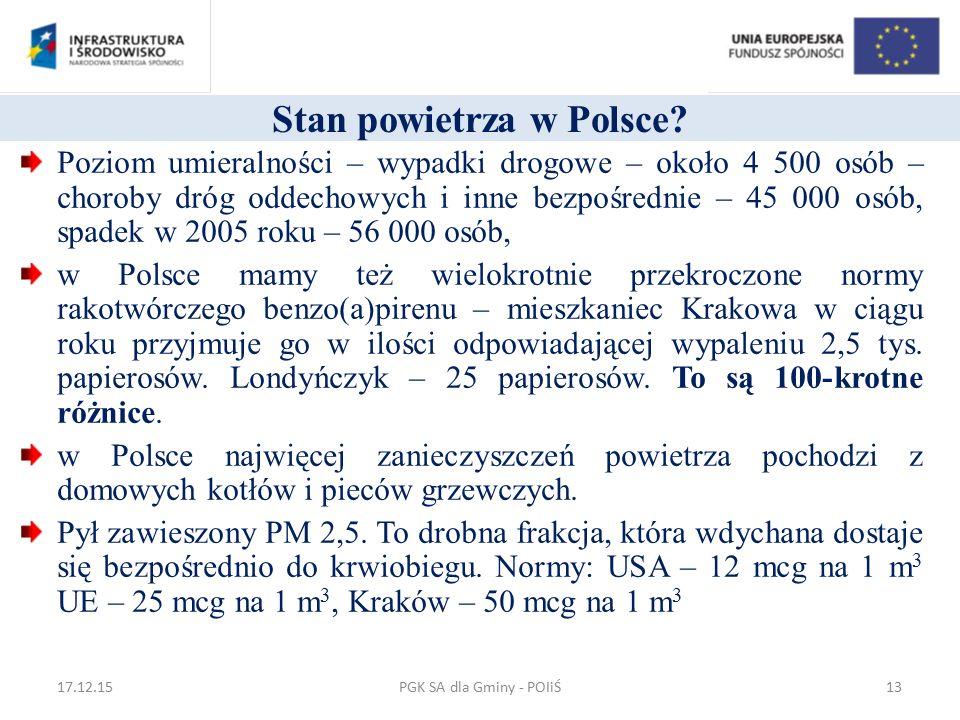 Stan powietrza w Polsce? Poziom umieralności – wypadki drogowe – około 4 500 osób – choroby dróg oddechowych i inne bezpośrednie – 45 000 osób, spadek