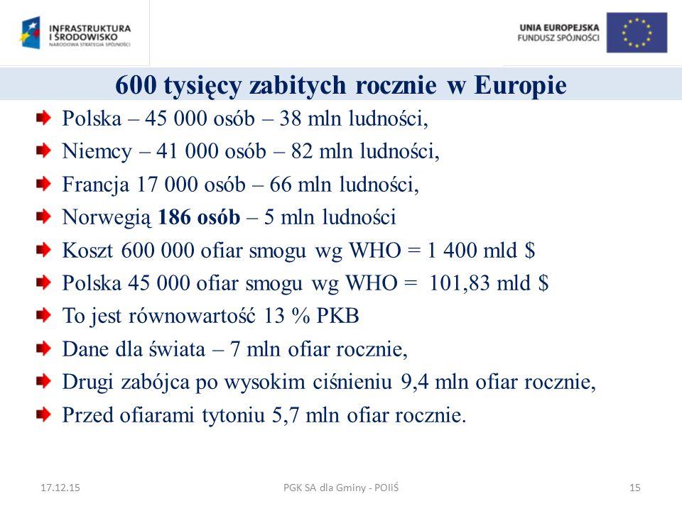 600 tysięcy zabitych rocznie w Europie Polska – 45 000 osób – 38 mln ludności, Niemcy – 41 000 osób – 82 mln ludności, Francja 17 000 osób – 66 mln lu