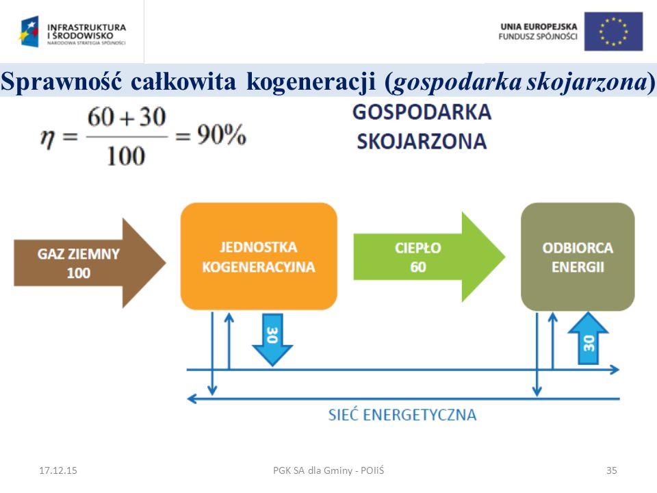 Sprawność całkowita kogeneracji (gospodarka skojarzona) PGK SA dla Gminy - POIiŚ17.12.1535