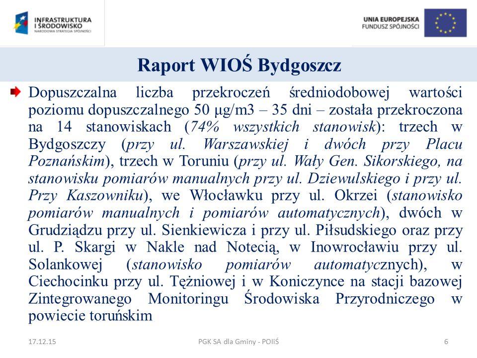 Raport WIOŚ Bydgoszcz Dopuszczalna liczba przekroczeń średniodobowej wartości poziomu dopuszczalnego 50 μg/m3 – 35 dni – została przekroczona na 14 st