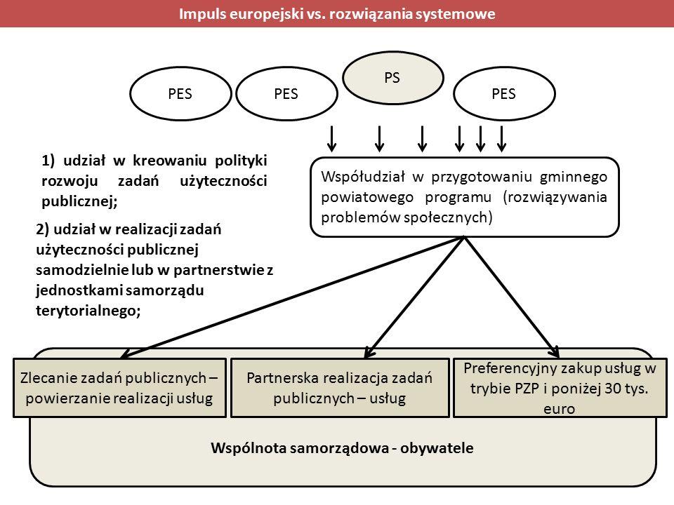 Wspólnota samorządowa - obywatele Współudział w przygotowaniu gminnego powiatowego programu (rozwiązywania problemów społecznych) 2) udział w realizacji zadań użyteczności publicznej samodzielnie lub w partnerstwie z jednostkami samorządu terytorialnego; 1) udział w kreowaniu polityki rozwoju zadań użyteczności publicznej; Zlecanie zadań publicznych – powierzanie realizacji usług Partnerska realizacja zadań publicznych – usług Preferencyjny zakup usług w trybie PZP i poniżej 30 tys.