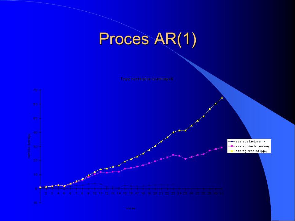 Proces AR(1)