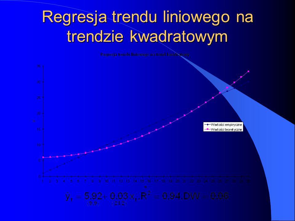 Regresja trendu liniowego na trendzie kwadratowym