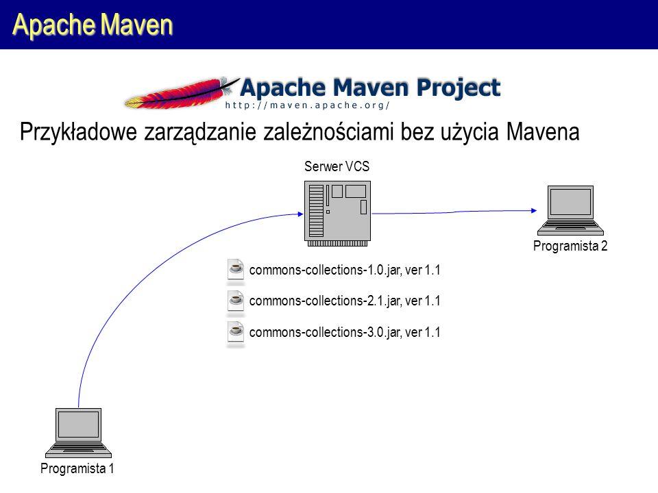 Apache Maven Programista 1Programista 2 Serwer VCS commons-collections-1.0.jar, ver 1.1 commons-collections-2.1.jar, ver 1.1 commons-collections-3.0.jar, ver 1.1 Przykładowe zarządzanie zależnościami bez użycia Mavena