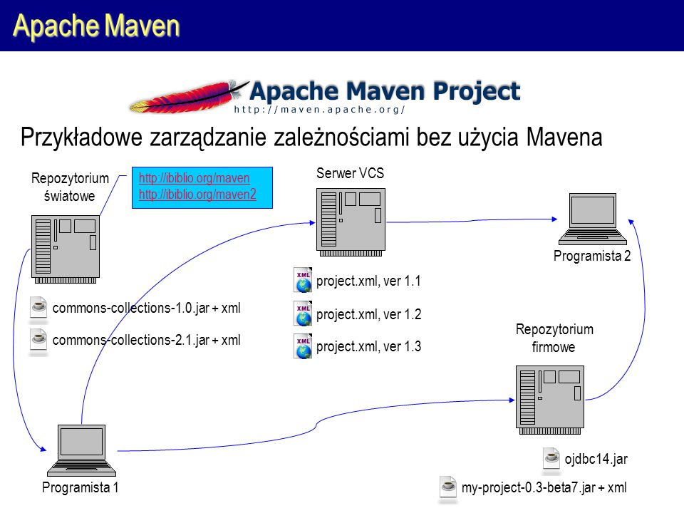 Apache Maven Programista 1Programista 2 Serwer VCS Przykładowe zarządzanie zależnościami bez użycia Mavena Repozytorium firmowe Repozytorium światowe project.xml, ver 1.1 project.xml, ver 1.2 project.xml, ver 1.3 commons-collections-1.0.jar + xml commons-collections-2.1.jar + xml ojdbc14.jar my-project-0.3-beta7.jar + xml http://ibiblio.org/maven http://ibiblio.org/maven2