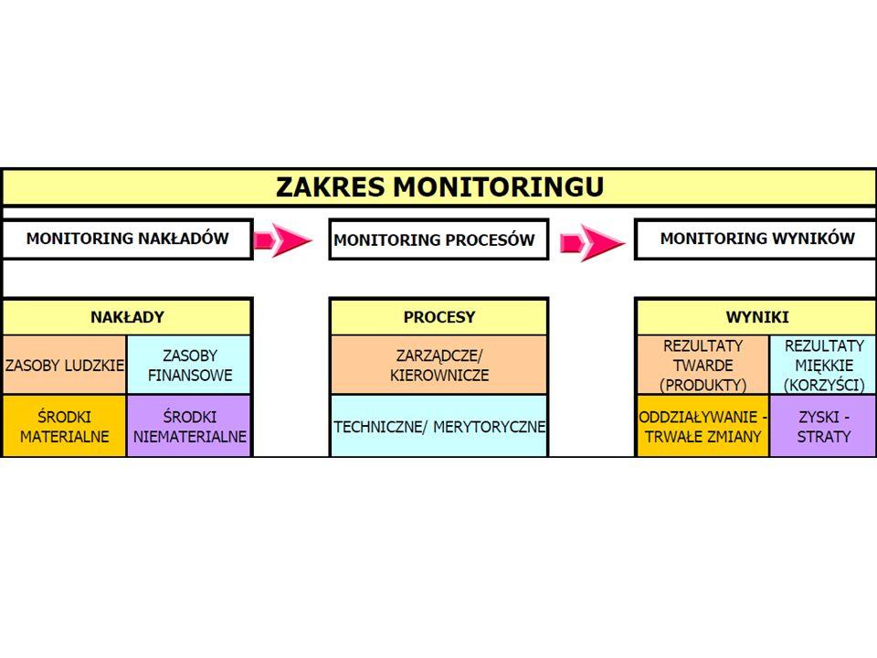 Faza 1: Faza zaprojektowania systemu monitoringu projektu: 1.