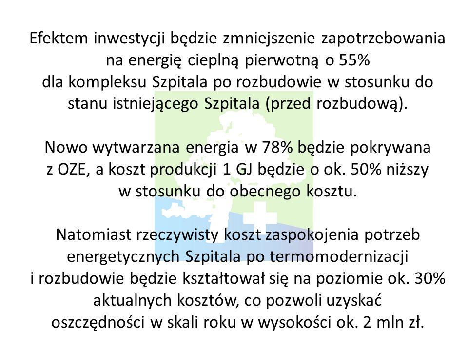 Efektem inwestycji będzie zmniejszenie zapotrzebowania na energię cieplną pierwotną o 55% dla kompleksu Szpitala po rozbudowie w stosunku do stanu istniejącego Szpitala (przed rozbudową).
