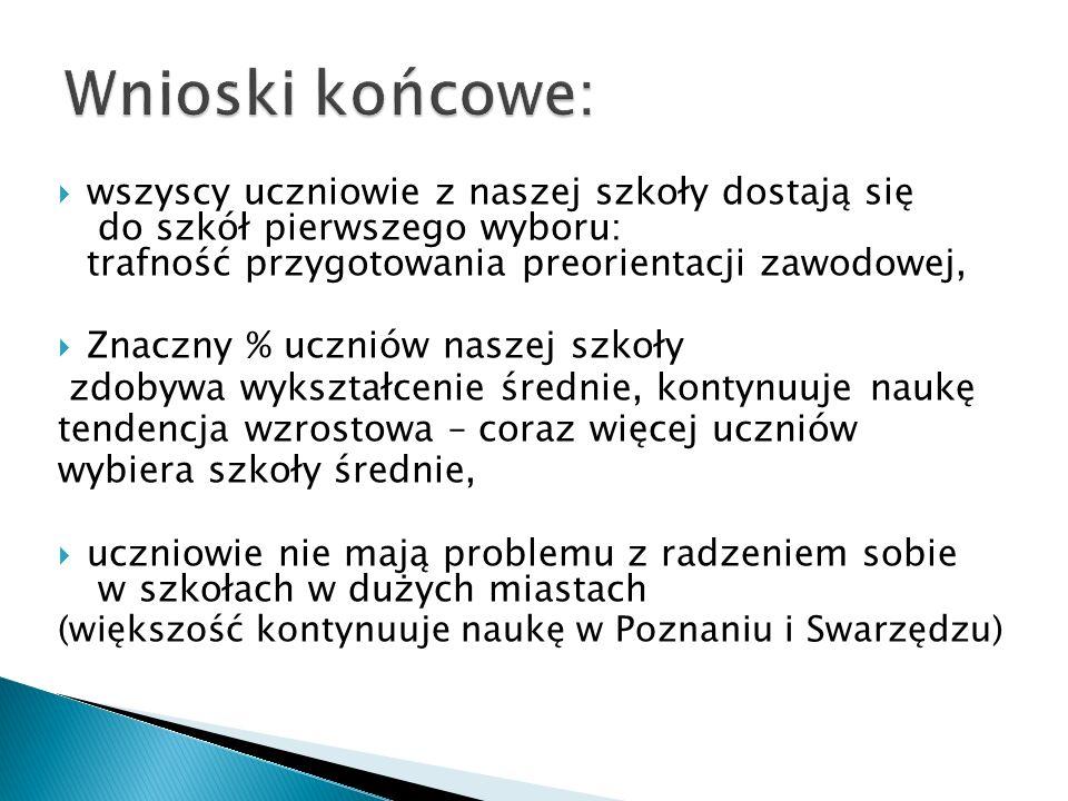  wszyscy uczniowie z naszej szkoły dostają się do szkół pierwszego wyboru: trafność przygotowania preorientacji zawodowej,  Znaczny % uczniów naszej szkoły zdobywa wykształcenie średnie, kontynuuje naukę tendencja wzrostowa – coraz więcej uczniów wybiera szkoły średnie,  uczniowie nie mają problemu z radzeniem sobie w szkołach w dużych miastach (większość kontynuuje naukę w Poznaniu i Swarzędzu)