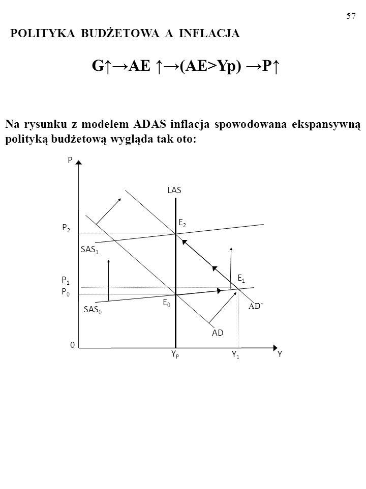 56 POLITYKA BUDŻETOWA A INFLACJA G↑→AE ↑→(AE>Yp) →P↑