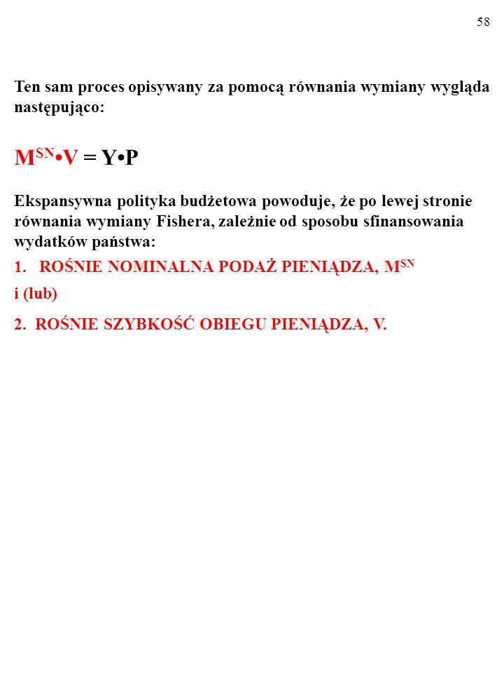 57 POLITYKA BUDŻETOWA A INFLACJA G↑→AE ↑→(AE>Yp) →P↑ YPYP LAS AD' AD E0E0 E1E1 SAS 1 SAS 0 0 Y P P1P0P1P0 P2P2 E2E2 Y1Y1 Na rysunku z modelem ADAS inflacja spowodowana ekspansywną polityką budżetową wygląda tak oto: