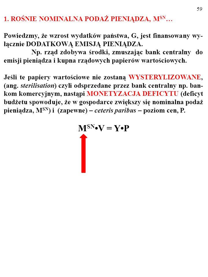 58 Ten sam proces opisywany za pomocą równania wymiany wygląda następująco: M SN V = YP Ekspansywna polityka budżetowa powoduje, że po lewej stronie równania wymiany Fishera, zależnie od sposobu sfinansowania wydatków państwa: 1.ROŚNIE NOMINALNA PODAŻ PIENIĄDZA, M SN i (lub) 2.