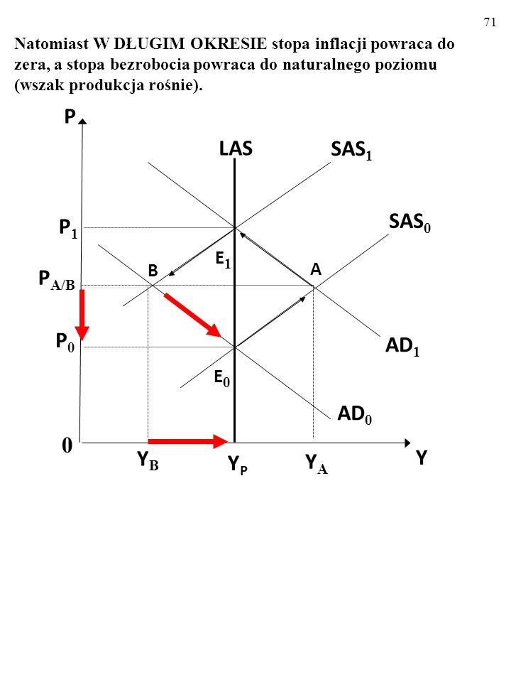 70 YPYP LAS AD 1 AD 0 E1E1 B SAS 0 SAS 1 0 Y P P 1 P A/B E0E0 P0P0 YBYB A YAYA Po NEGATYWNYM makroekonomicznym szoku popytowym W KRÓTKIM OKRESIE, stopa inflacji spada poniżej zera, a stopa bezrobocia się zwiększa (wszak produkcja maleje).