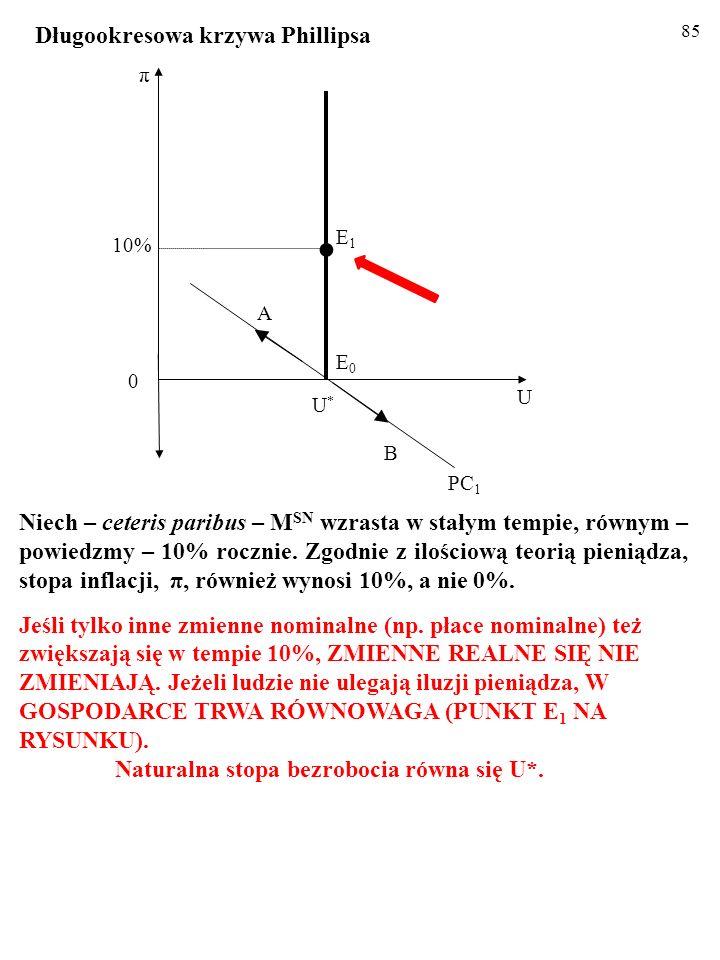 84 Niech – ceteris paribus – M SN wzrasta w stałym tempie, równym – powiedzmy – 10% rocznie.