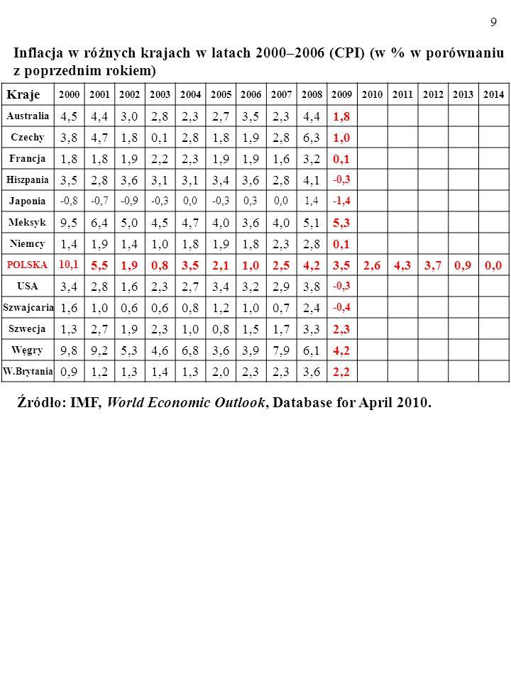 W wyniku restrykcyjnej polityki pieniężnej w krótkim okresie spa- da tempo inflacji, π, i rośnie stopa bezrobocia, U.