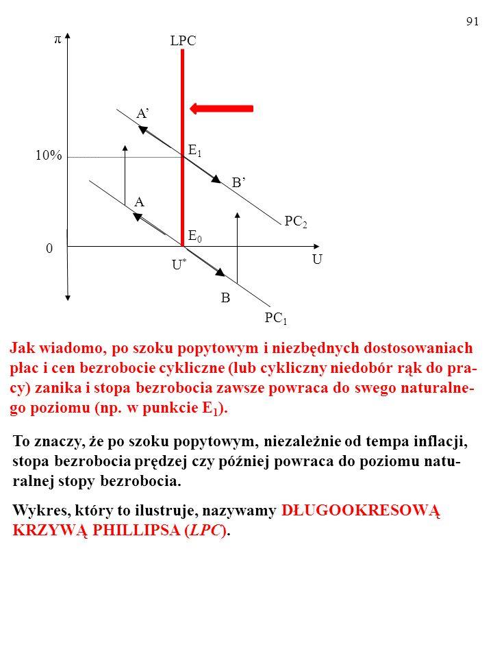 90 10% U U*U* A π 0 E0E0 PC 1 B LPC PC 2 E1E1 B' A' Jak wiadomo, po szoku popytowym i niezbędnych dostosowaniach płac i cen bezrobocie cykliczne (lub cykliczny niedobór rąk do pra- cy) zanika i stopa bezrobocia zawsze powraca do swego naturalne- go poziomu (np.
