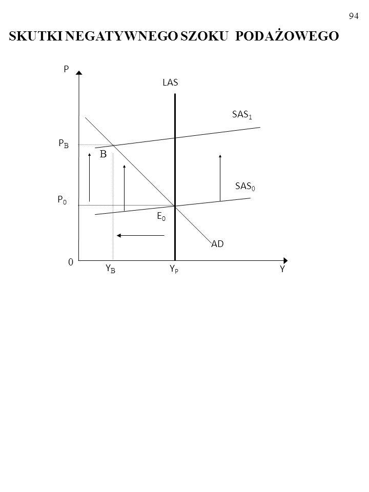 93 W wielu krajach stopy: inflacji, π, i bezrobocia, U, zmieniają się JEDNAK inaczej, niż to wynika z teorii Phillipsa.