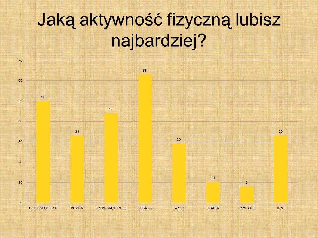 Liczba osób, które wzięły udział w ankiecie: 250
