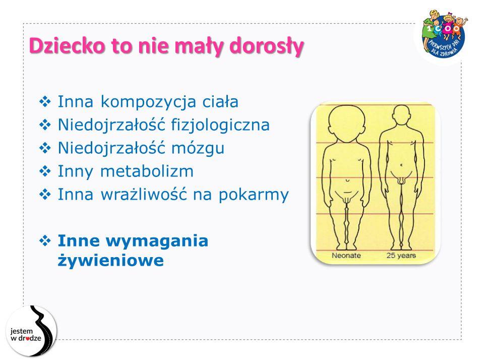 3,2 9,6 15,0 Waga (kg) Wzrost (cm) 50 100 75 noworodek 4x Pierwsze 3 lata życia… 1 rok 3 lata 5x 2x WHO Growth Standards, 2006