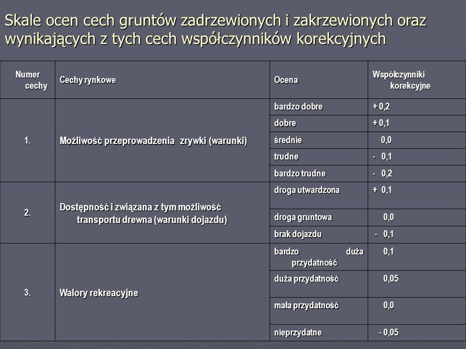 Skale ocen cech gruntów zadrzewionych i zakrzewionych oraz wynikających z tych cech współczynników korekcyjnych Numer cechy Cechy rynkowe Ocena Współczynniki korekcyjne 1.