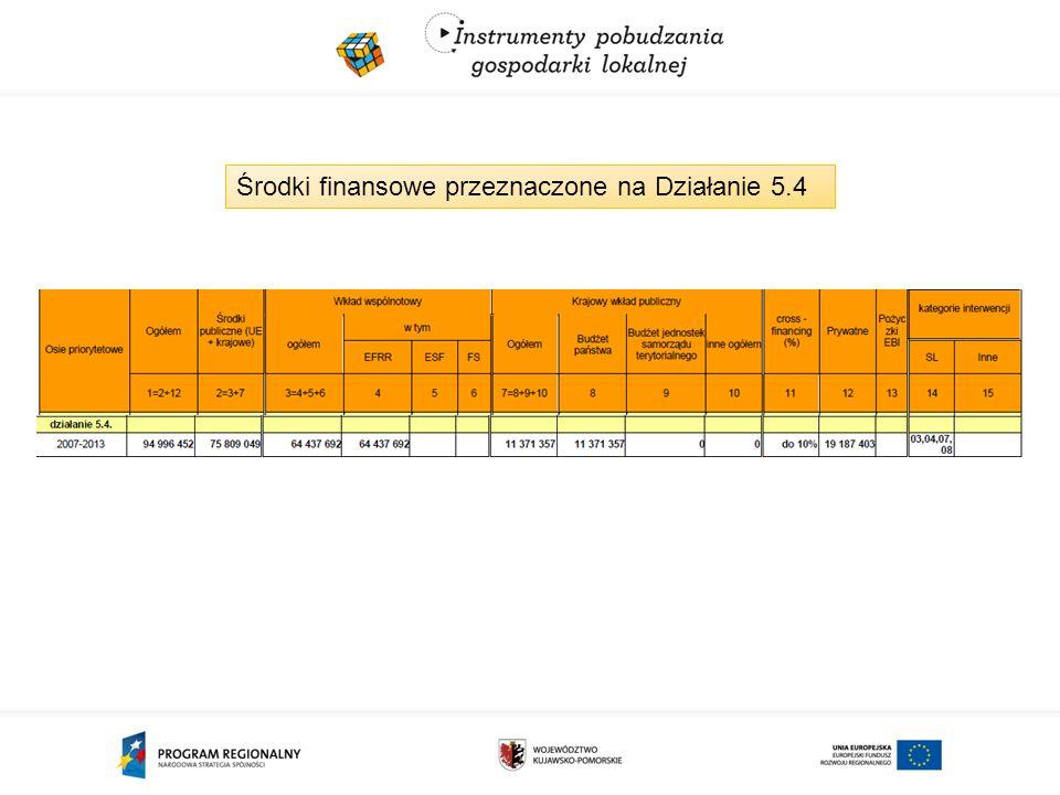 Środki finansowe przeznaczone na Działanie 5.4