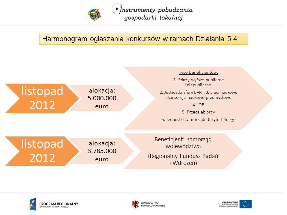 Harmonogram ogłaszania konkursów w ramach Działania 5.4: listopad 2012 alokacja: 5.000.000 euro Typy Beneficjentów: 1.