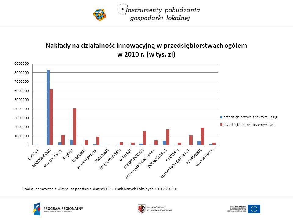 Źródło: opracowanie własne na podstawie danych GUS, Bank Danych Lokalnych, 01.12.2011 r.