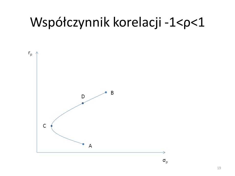 Współczynnik korelacji -1<ρ<1 19 rprp σpσp A B C D