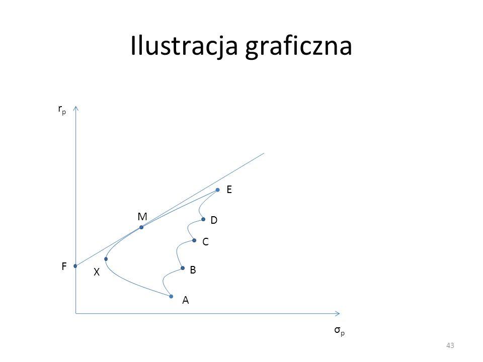 Ilustracja graficzna 43 rprp σpσp A B C D E X F M