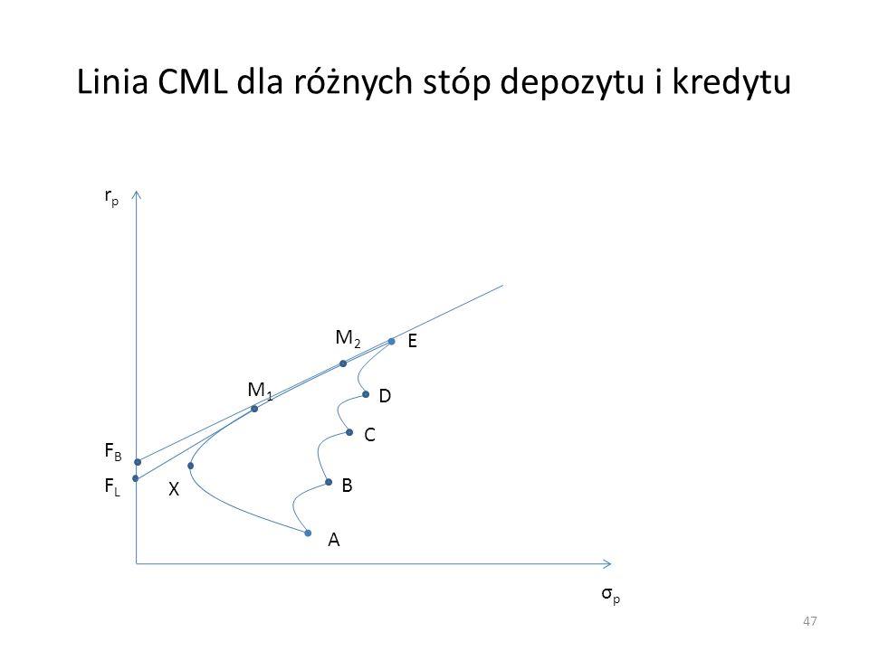 Linia CML dla różnych stóp depozytu i kredytu 47 rprp σpσp A B C D E X FLFL M1M1 M2M2 FBFB