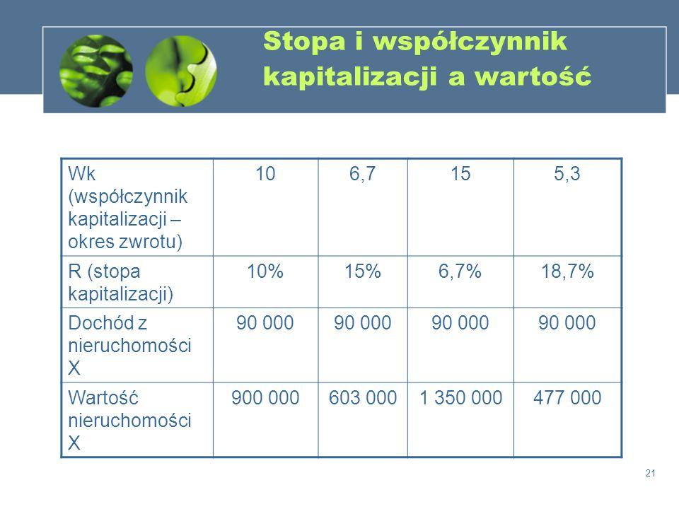 21 Stopa i współczynnik kapitalizacji a wartość Wk (współczynnik kapitalizacji – okres zwrotu) 106,7155,3 R (stopa kapitalizacji) 10%15%6,7%18,7% Doch