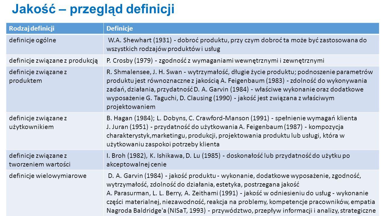 Tab.1. Przykłady definicji jakości według podziału D.