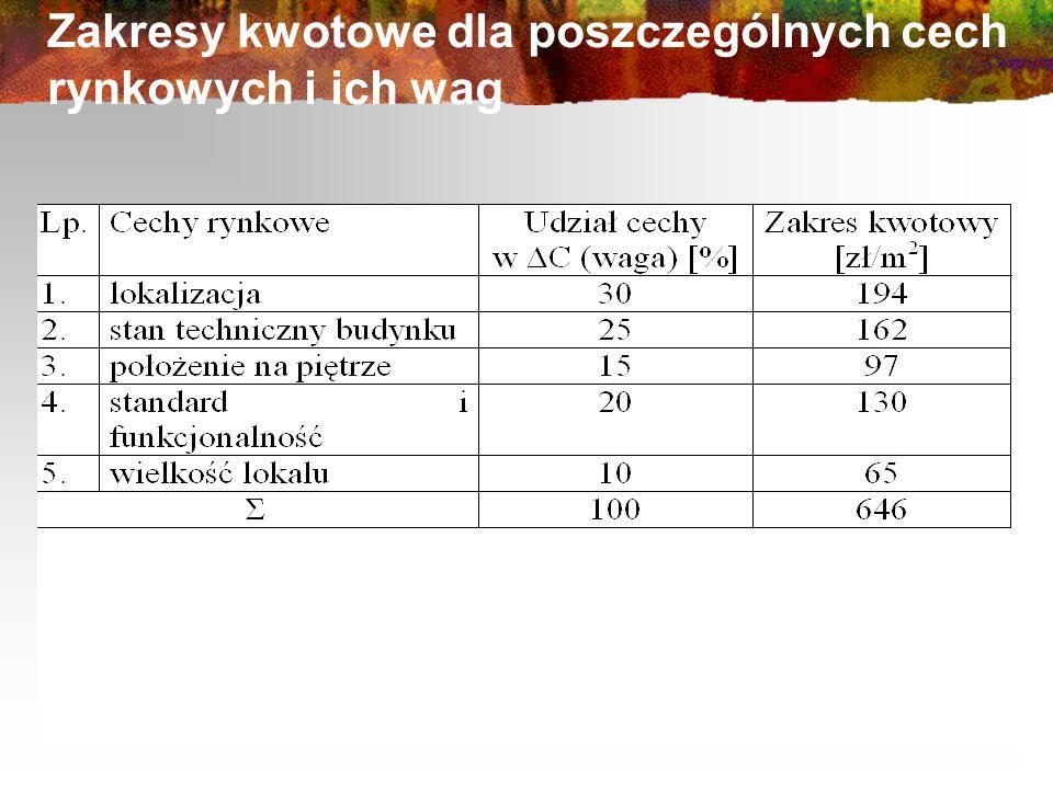 Zakresy kwotowe dla poszczególnych cech rynkowych i ich wag