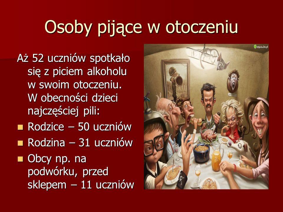 Osoby pijące w otoczeniu Aż 52 uczniów spotkało się z piciem alkoholu w swoim otoczeniu.